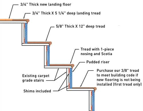 nustair diagram- diy staircase remodel